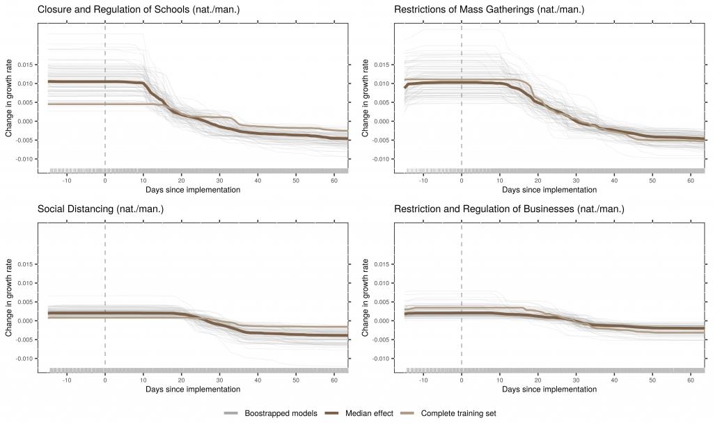 Die Abbildung zeigt den Verlauf der Wachstumsrate in Abhängigkeit des Implementierungsdatums. Für die Schließung von Schulen, die Einschränkung von Zusammenkünften und die Schließung von Geschäften zeigt sich eine Reduktion der Wachstumsrate nach etwa 10 Tagen, für Social Distancing nach etwa 18 Tagen.